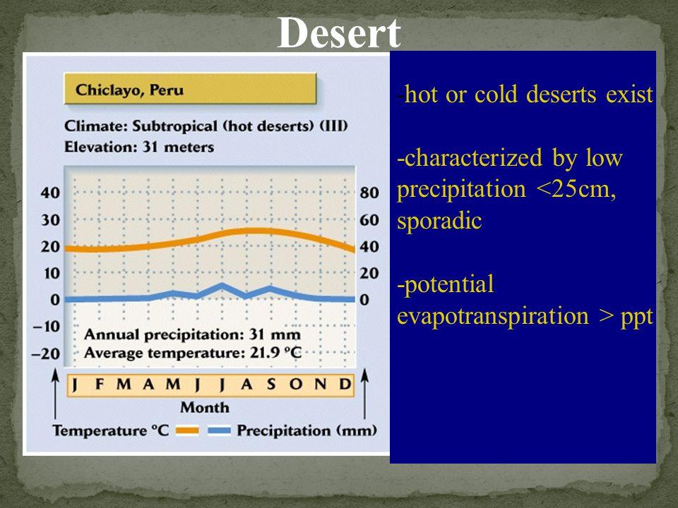 Desert -hot or cold deserts exist