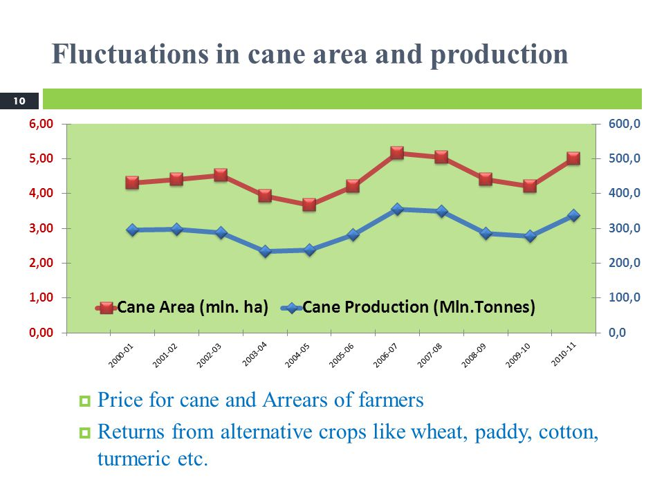 Fluctuations in cane area and production