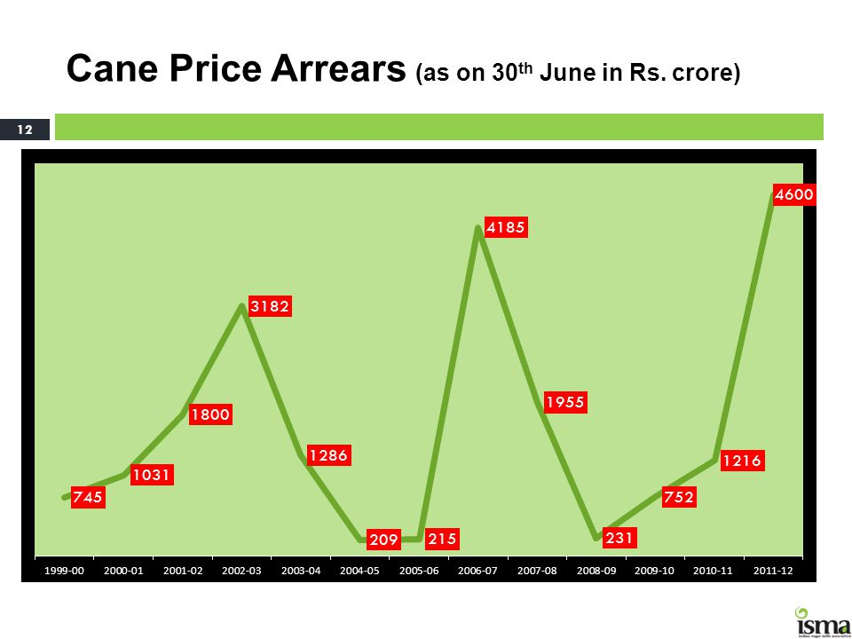 Cane Price Arrears (as on 30th June in Rs. crore)
