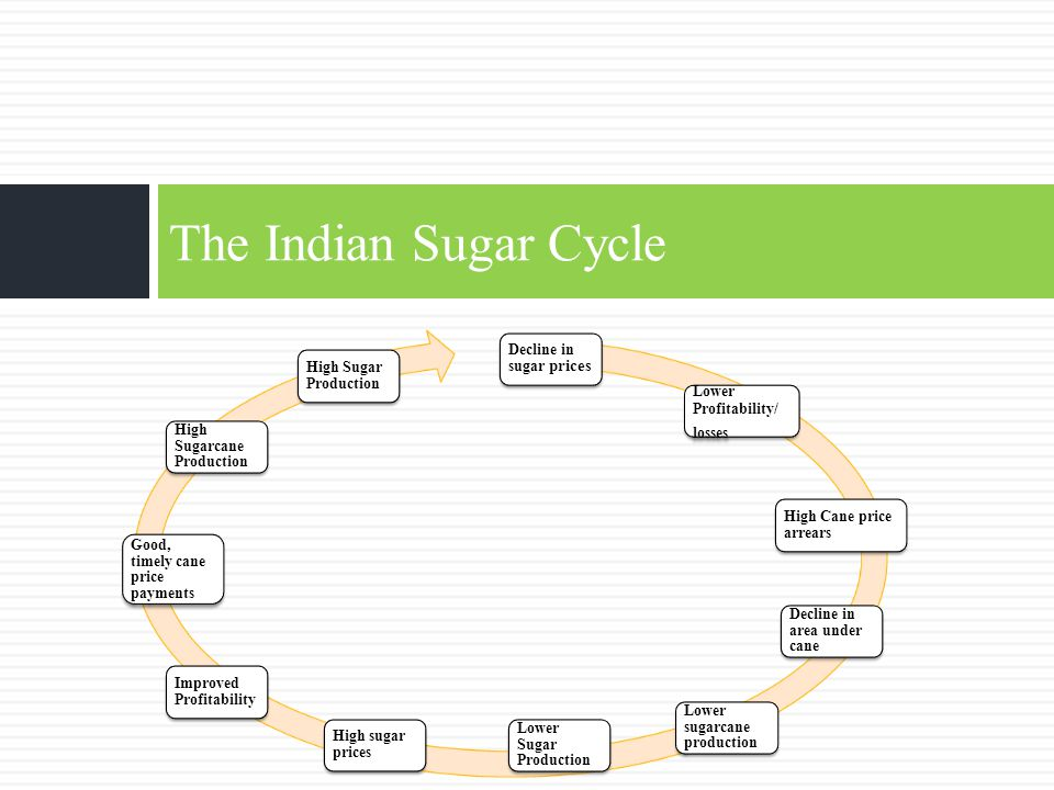 The Indian Sugar Cycle Decline in sugar prices Lower Profitability/