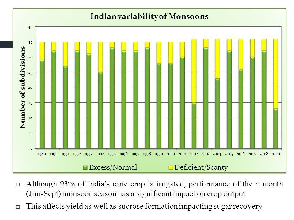 Although 93% of India's cane crop is irrigated, performance of the 4 month (Jun-Sept) monsoon season has a significant impact on crop output