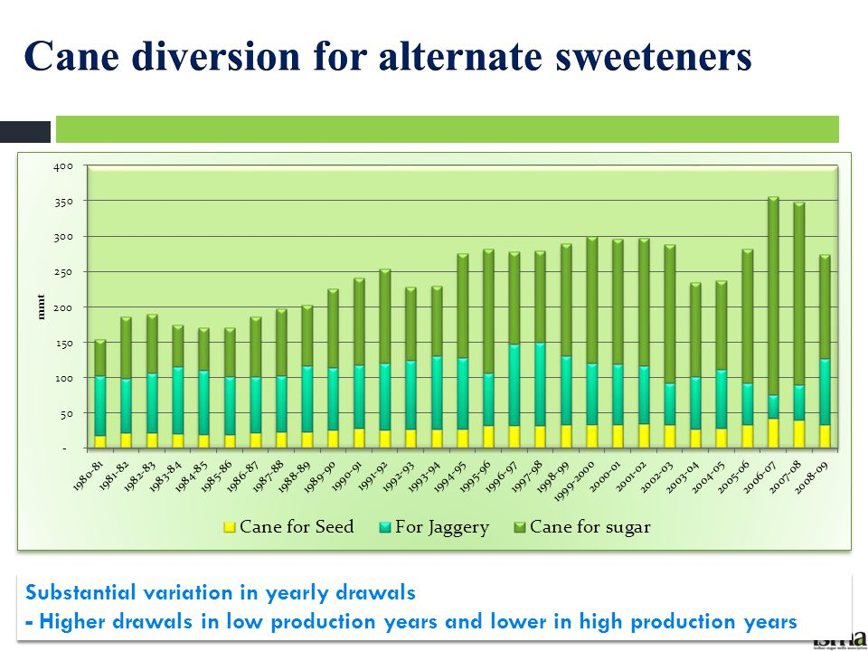 Cane diversion for alternate sweeteners