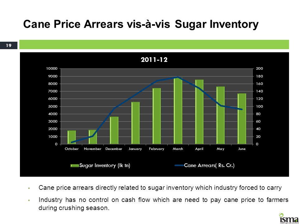 Cane Price Arrears vis-à-vis Sugar Inventory
