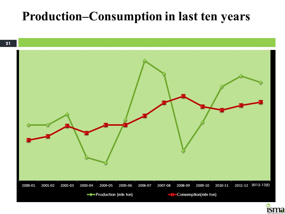 Production–Consumption in last ten years
