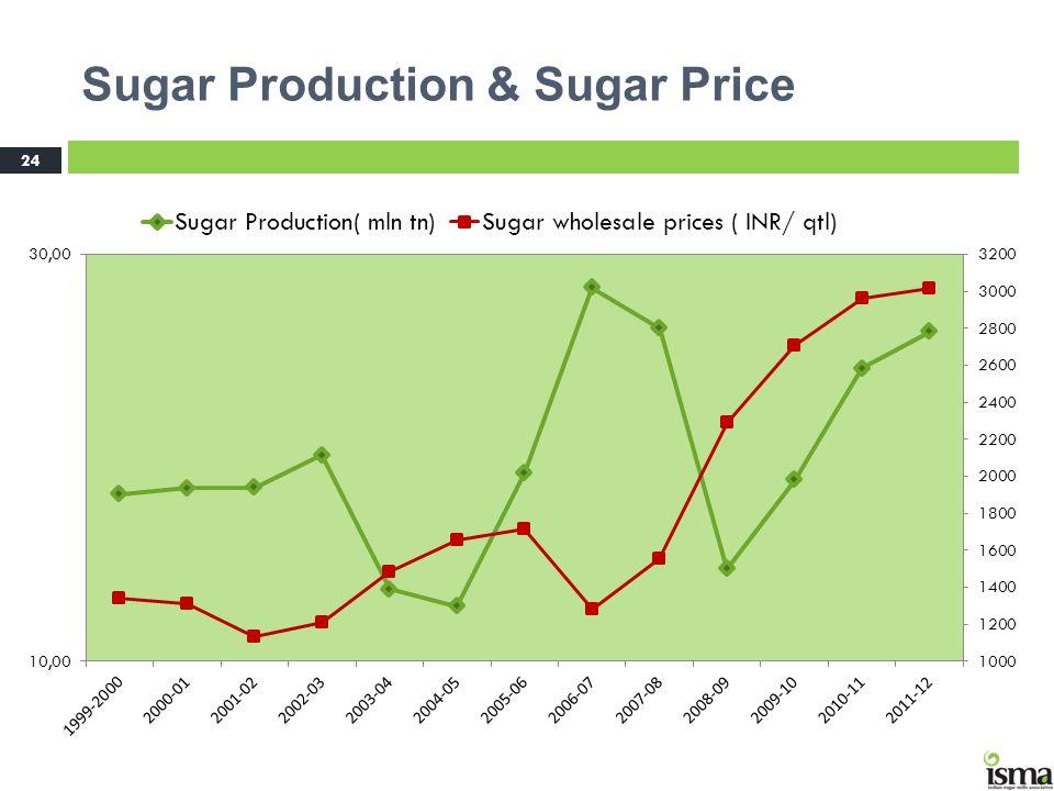 Sugar Production & Sugar Price