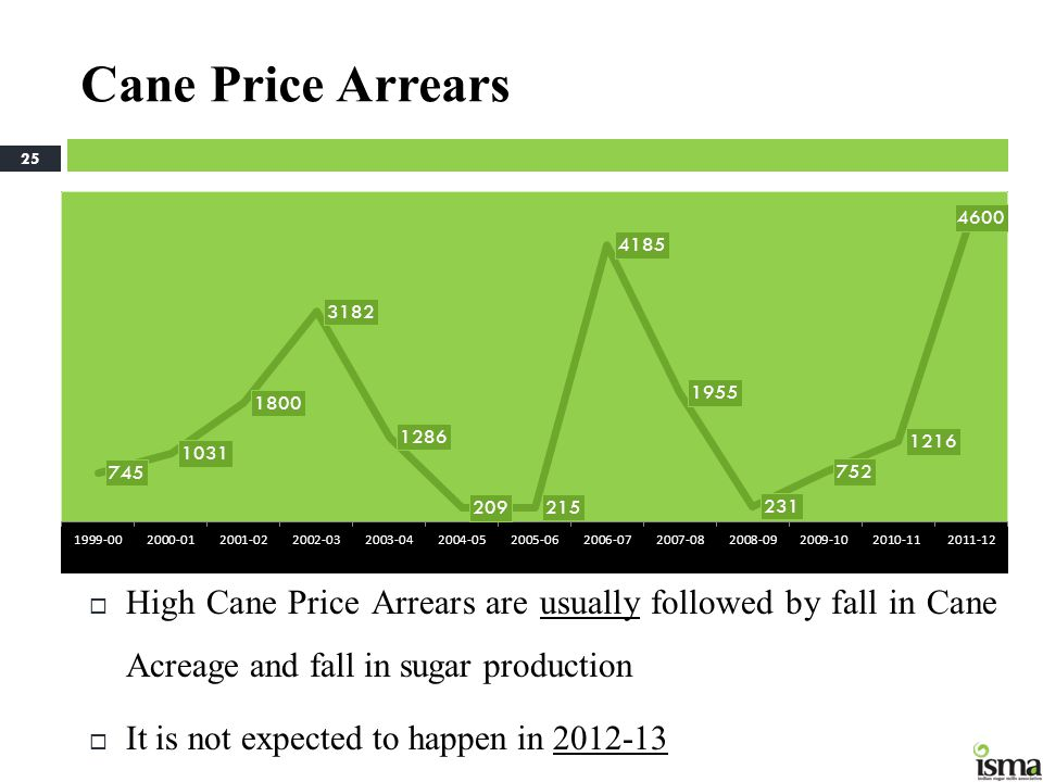 Cane Price Arrears High Cane Price Arrears are usually followed by fall in Cane Acreage and fall in sugar production.