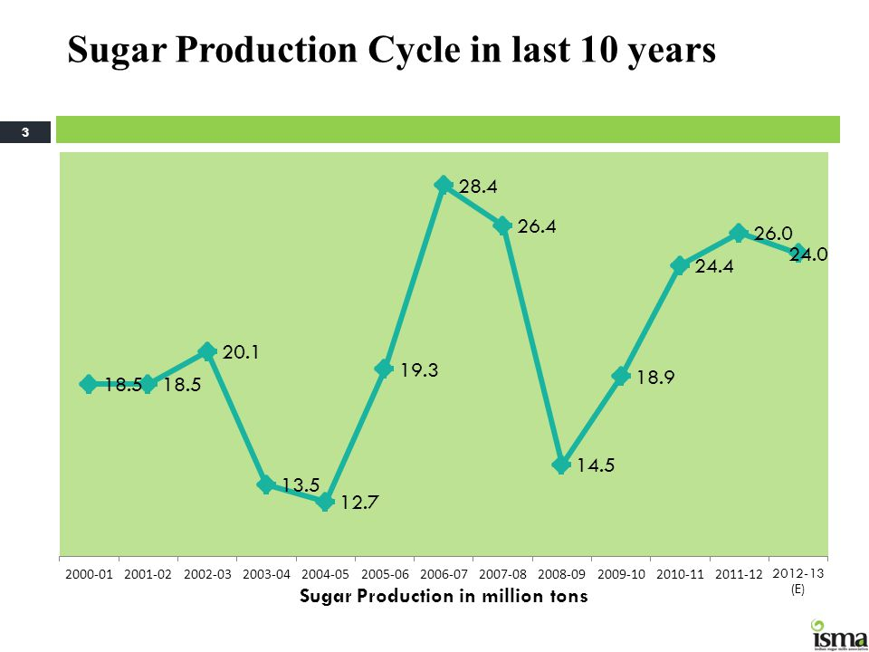 Sugar Production Cycle in last 10 years