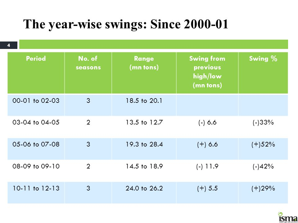 The year-wise swings: Since 2000-01