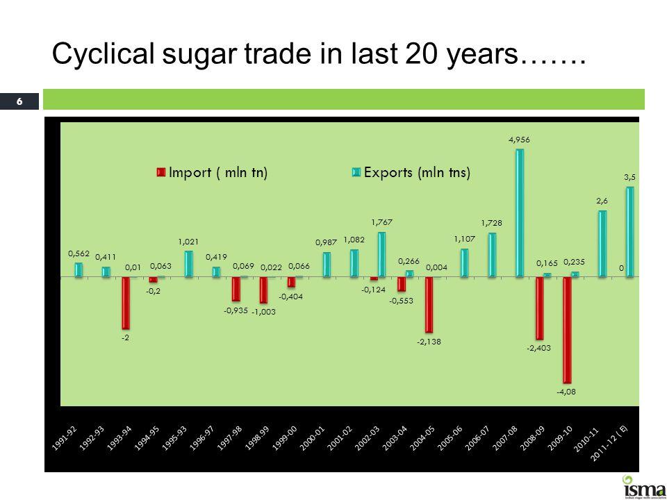 Cyclical sugar trade in last 20 years…….