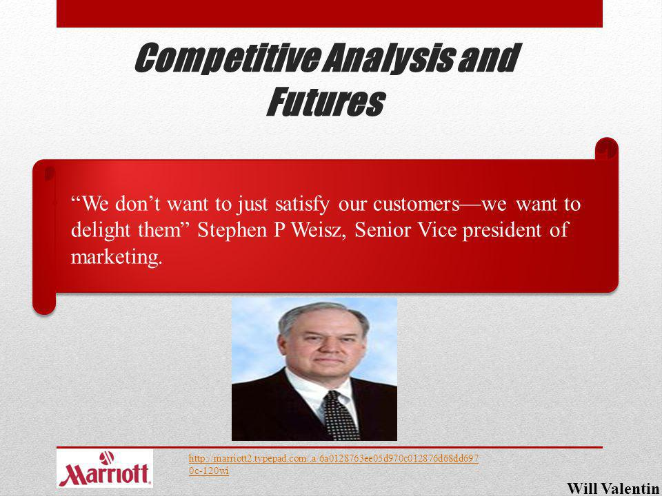 Competitive Analysis and Futures