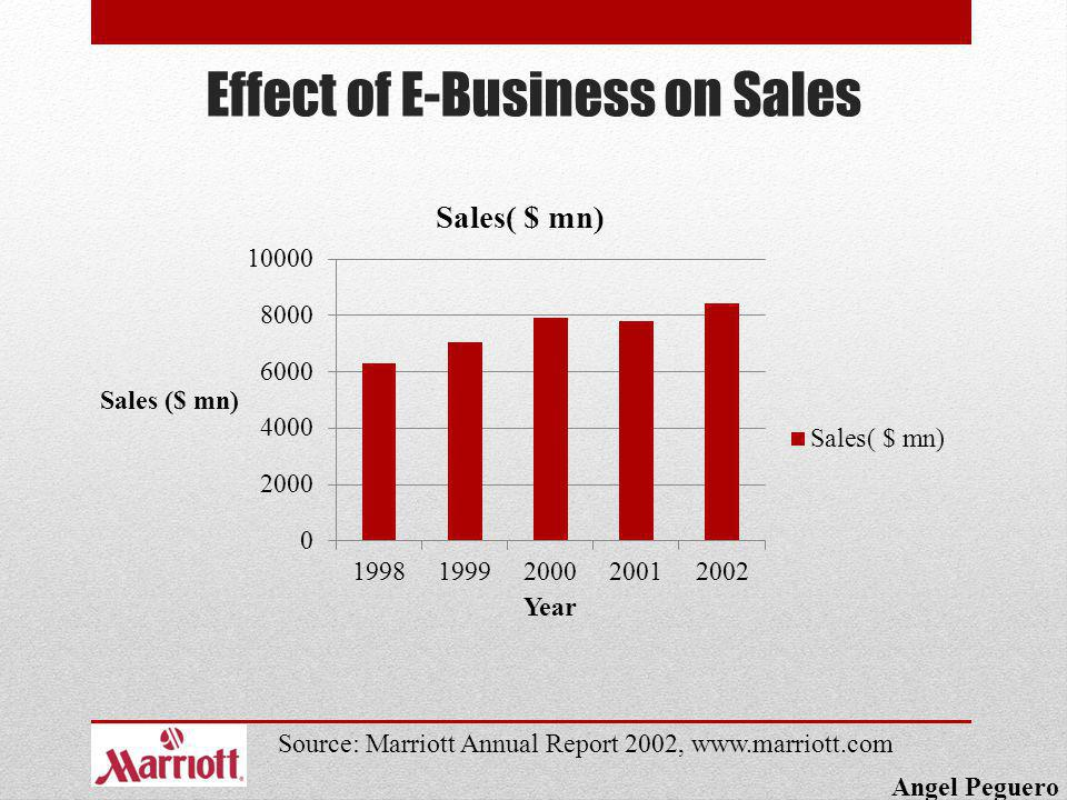 Effect of E-Business on Sales