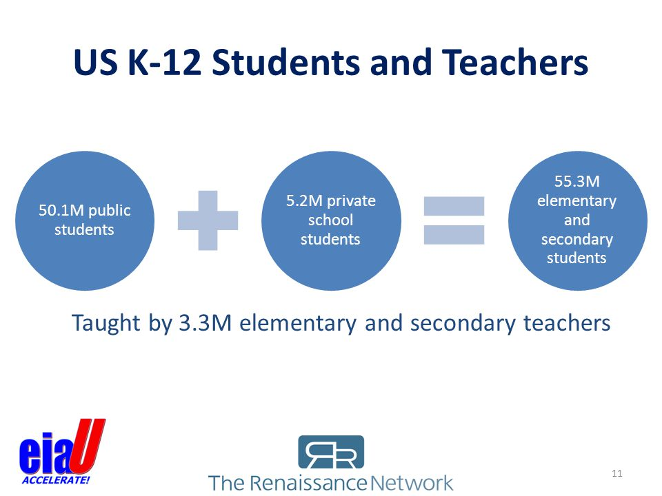 US K-12 Students and Teachers