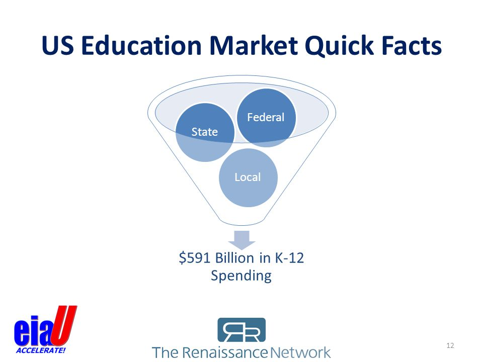 US Education Market Quick Facts