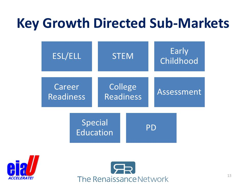 Key Growth Directed Sub-Markets