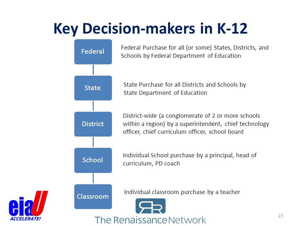 Key Decision-makers in K-12
