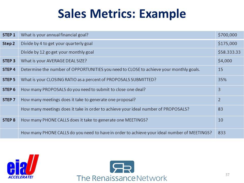 Sales Metrics: Example