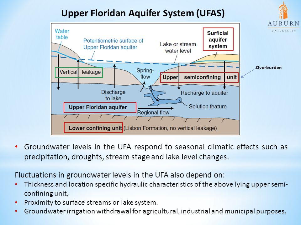 Upper Floridan Aquifer System (UFAS)