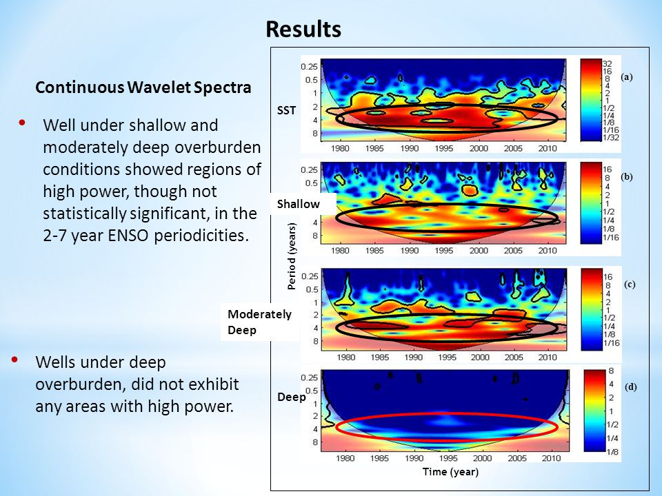 Results Continuous Wavelet Spectra