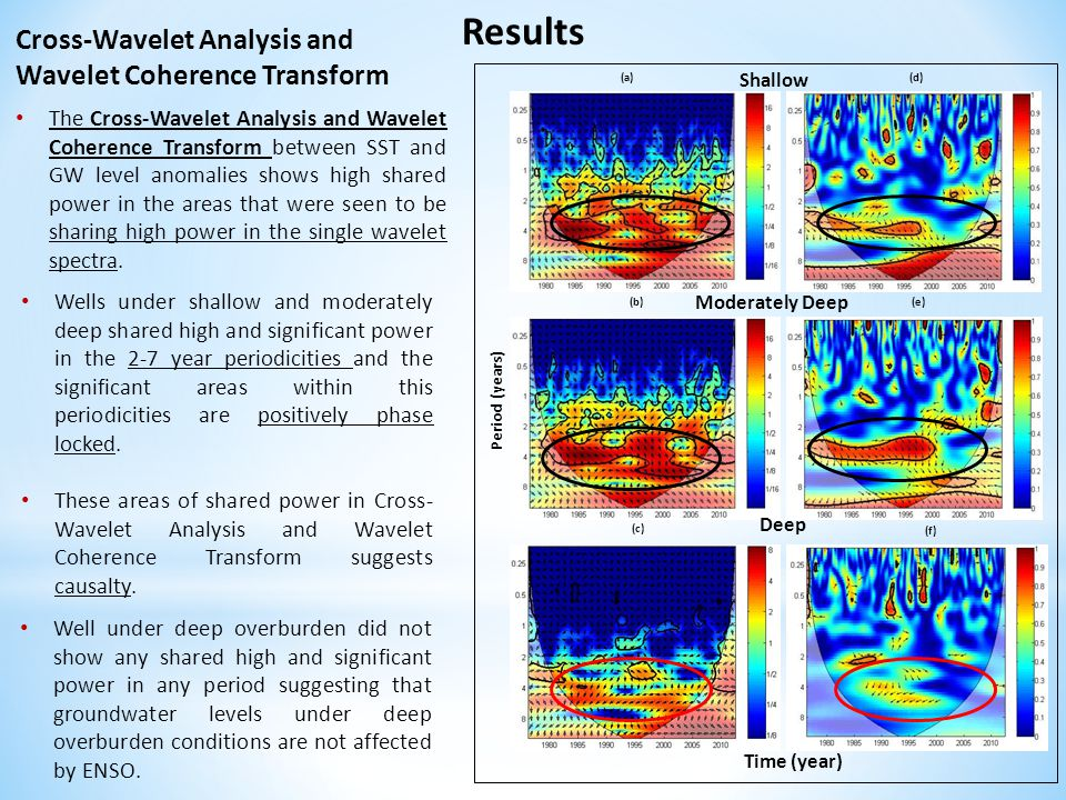 Results Cross-Wavelet Analysis and Wavelet Coherence Transform