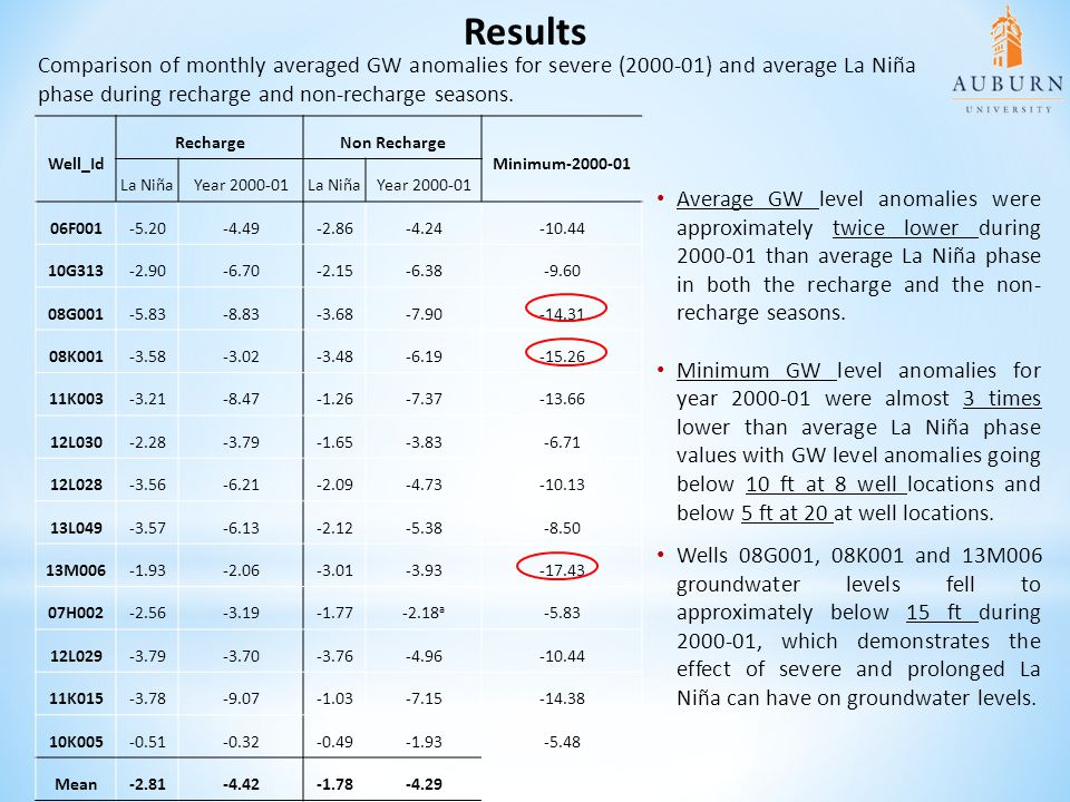 Results Comparison of monthly averaged GW anomalies for severe (2000-01) and average La Niña phase during recharge and non-recharge seasons.