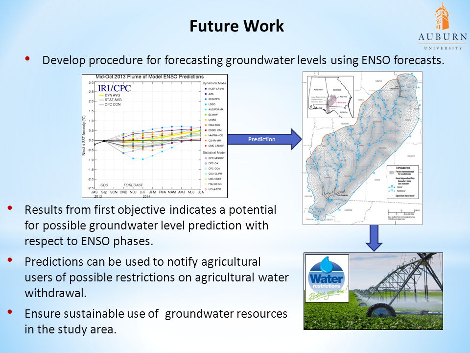 Future Work Develop procedure for forecasting groundwater levels using ENSO forecasts. Prediction.