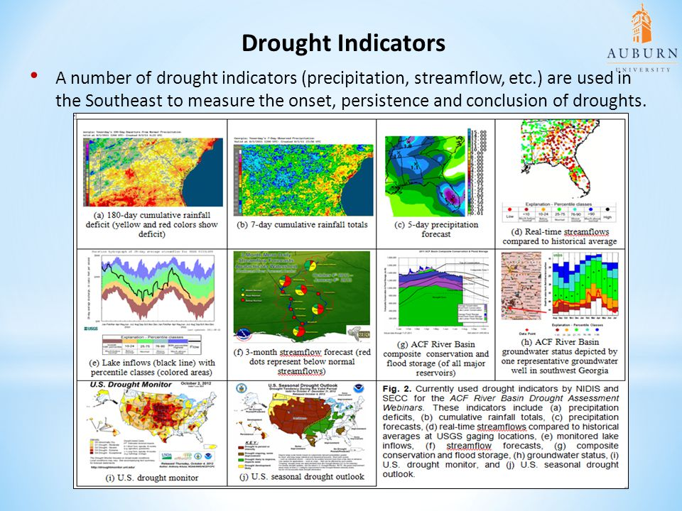 Drought Indicators