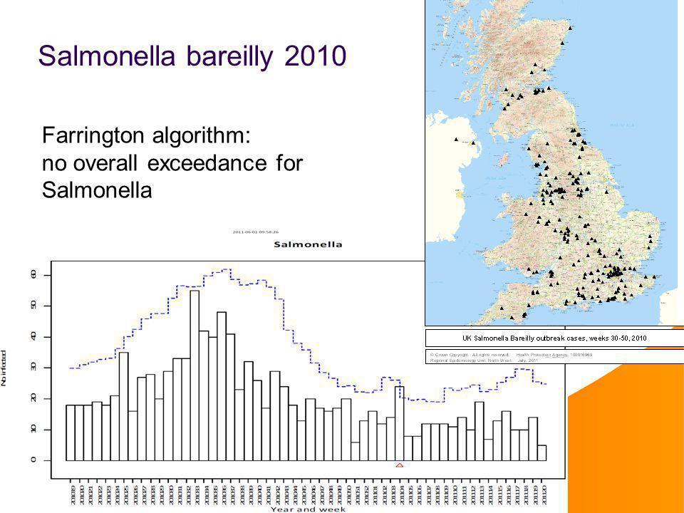 Salmonella bareilly 2010 Farrington algorithm: