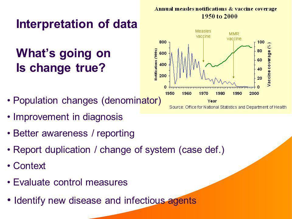 Interpretation of data What's going on Is change true