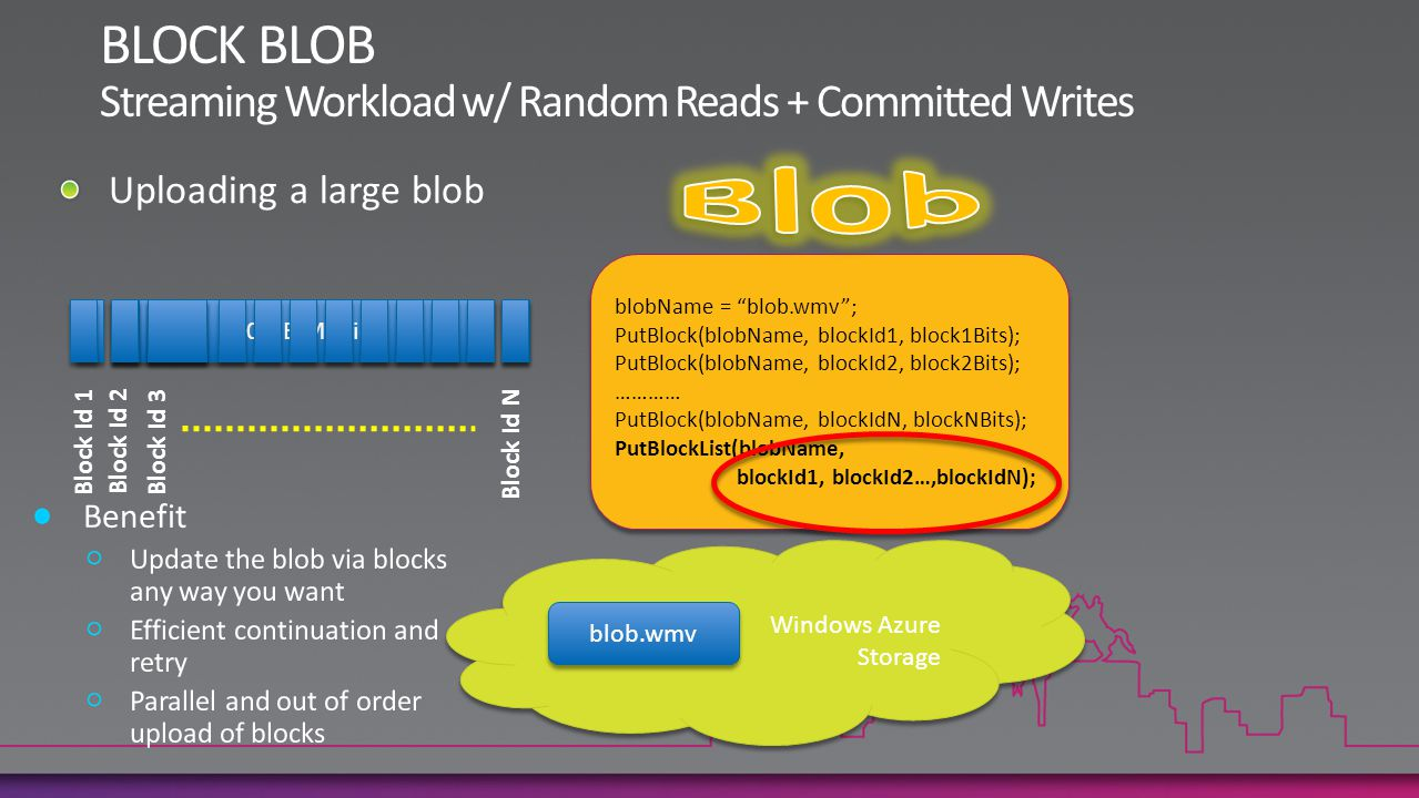 BLOCK BLOB Blob Streaming Workload w/ Random Reads + Committed Writes