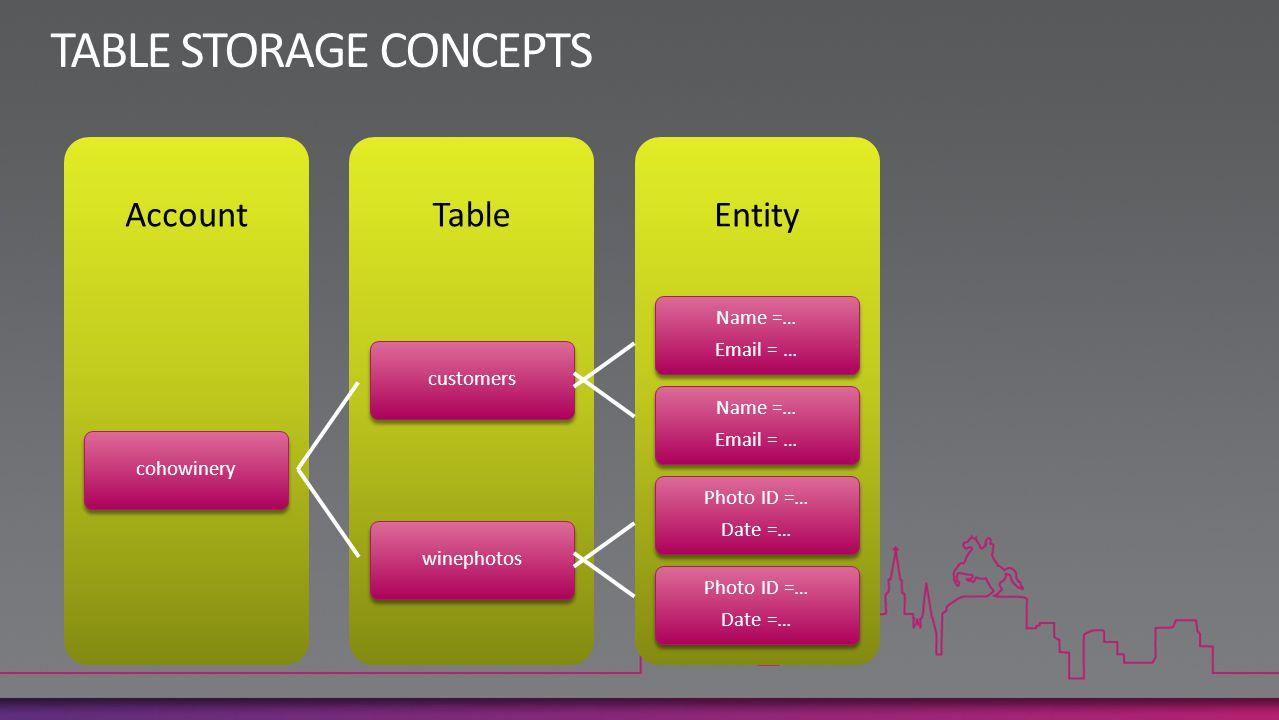 TABLE STORAGE CONCEPTS