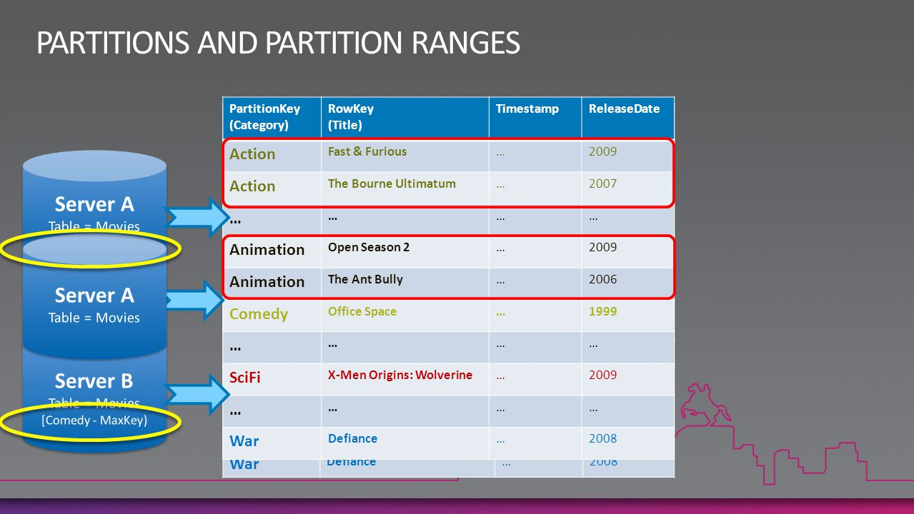 PARTITIONS AND PARTITION RANGES
