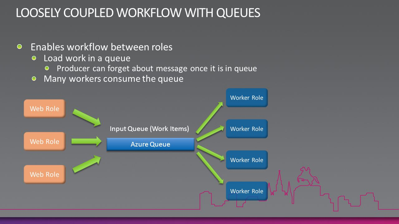 LOOSELY COUPLED WORKFLOW WITH QUEUES