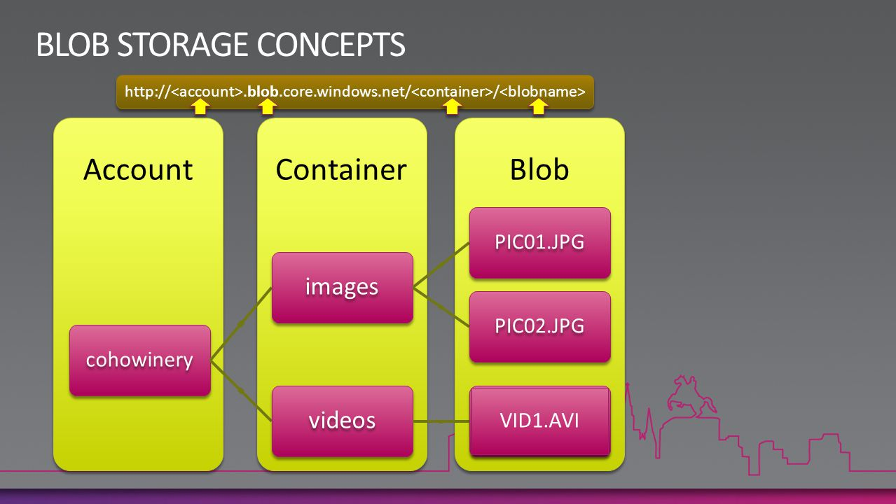 BLOB STORAGE CONCEPTS Account Container Blob images videos PIC01.JPG