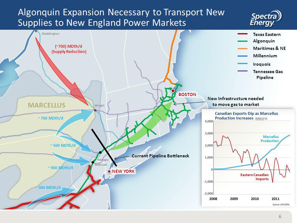 New Infrastructure needed to move gas to market
