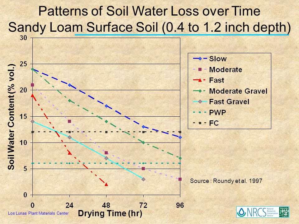 Soil Water Content (% vol.)