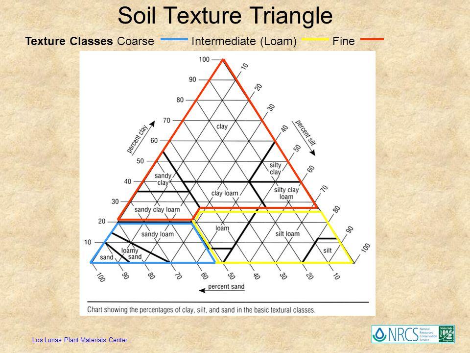 Soil Texture Triangle Texture Classes Coarse Intermediate (Loam) Fine