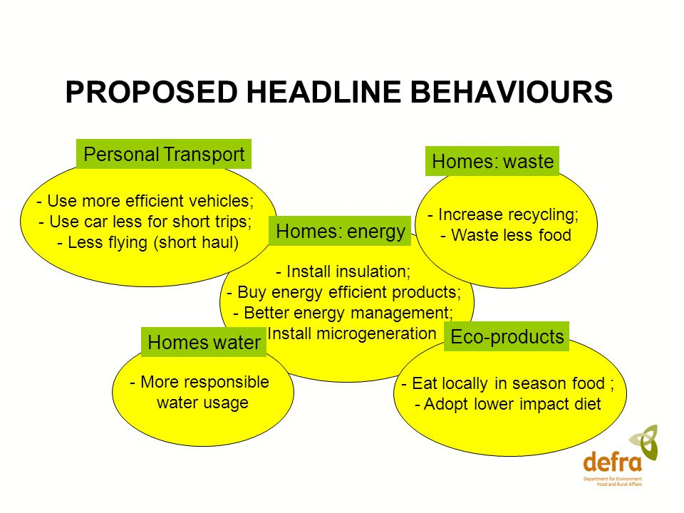 PROPOSED HEADLINE BEHAVIOURS