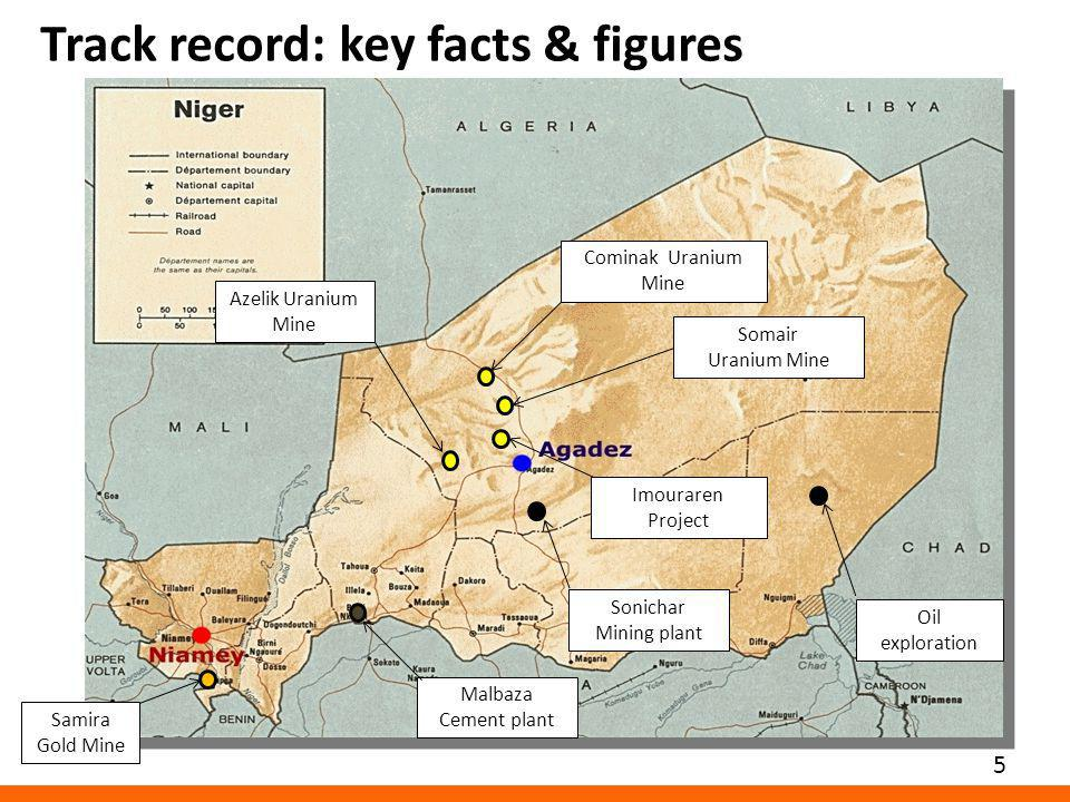 Track record: key facts & figures