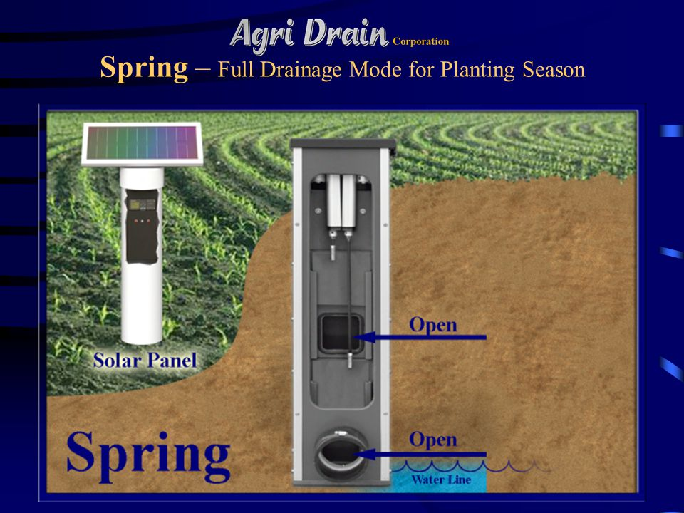Spring – Full Drainage Mode for Planting Season