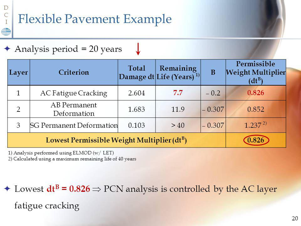 Flexible Pavement Example