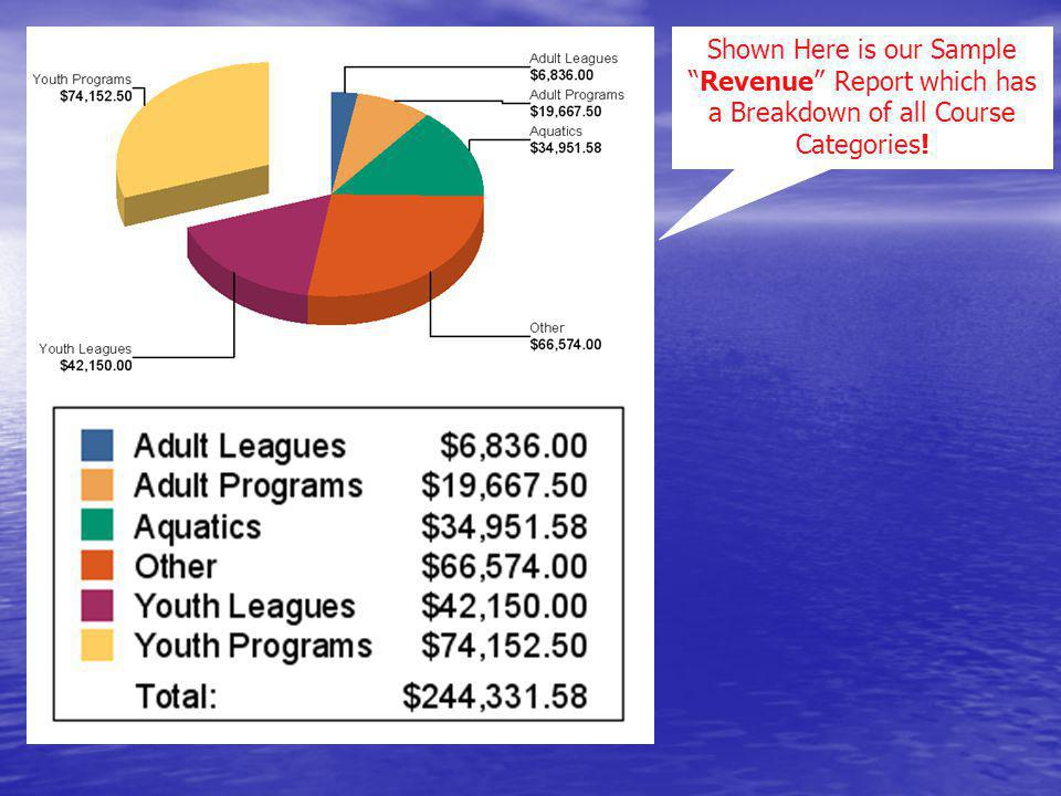 Shown Here is our Sample Revenue Report which has a Breakdown of all Course Categories!