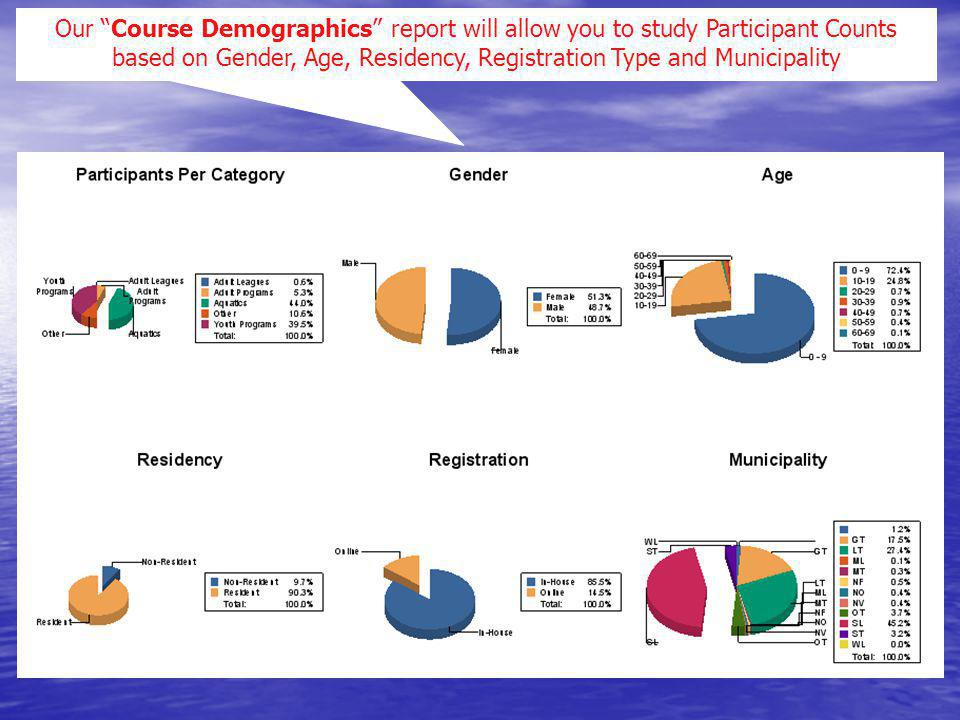 Our Course Demographics report will allow you to study Participant Counts based on Gender, Age, Residency, Registration Type and Municipality