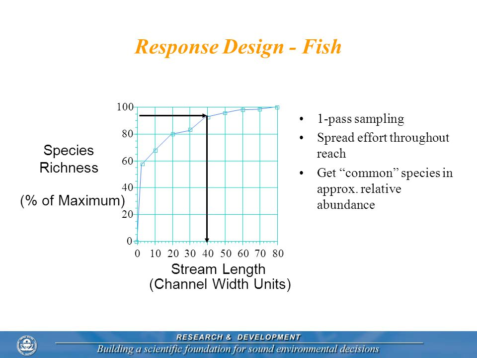 Response Design - Fish Species Richness (% of Maximum) Stream Length