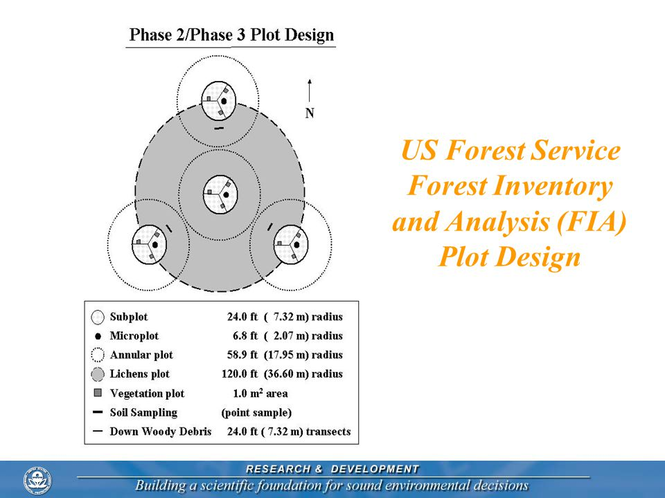 US Forest Service Forest Inventory and Analysis (FIA) Plot Design