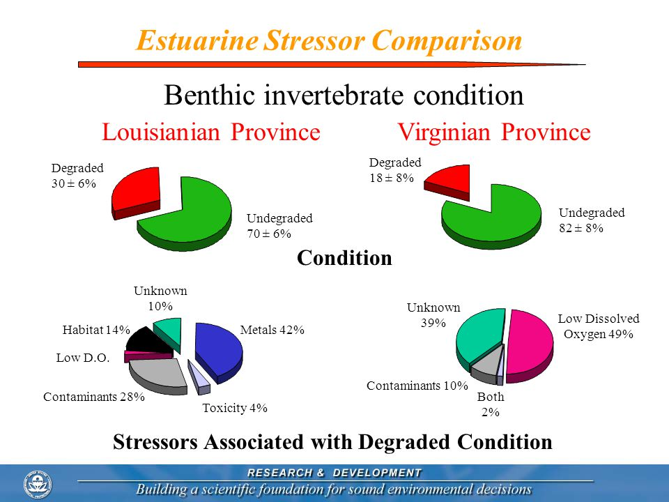 Estuarine Stressor Comparison