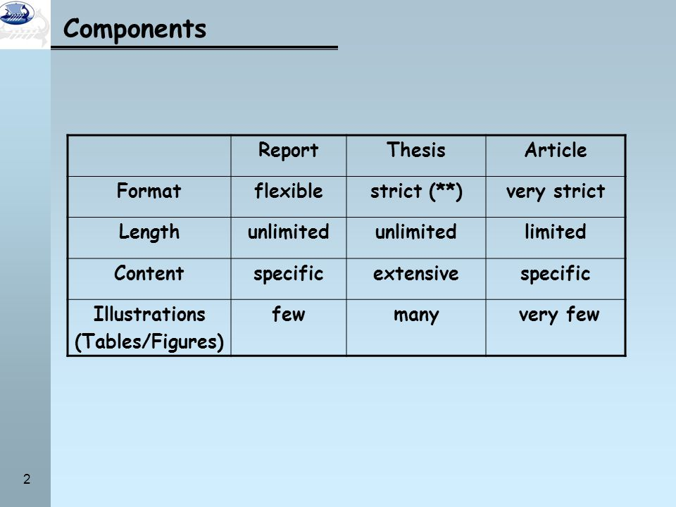 Components Report Thesis Article Format flexible strict (**)