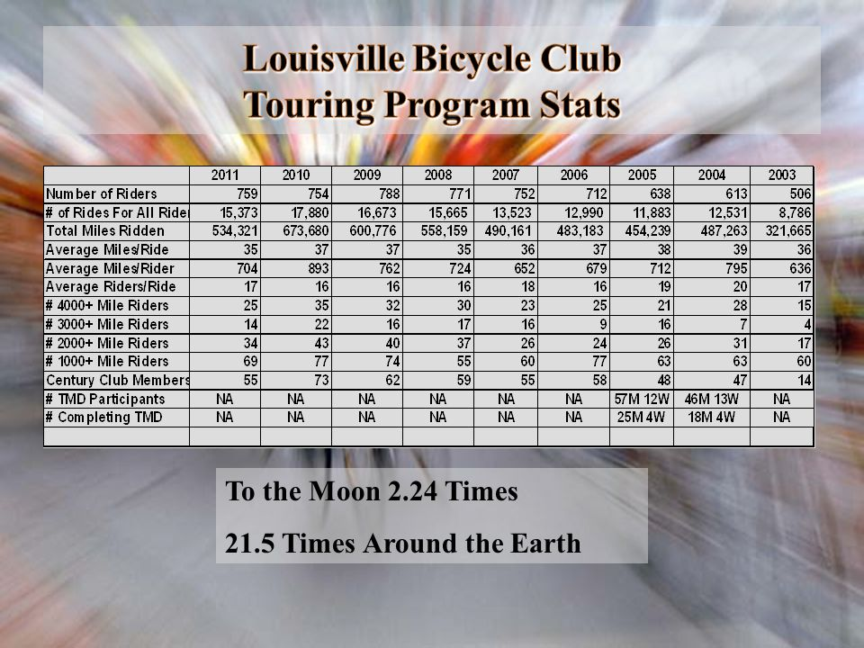 Louisville Bicycle Club Touring Program Stats