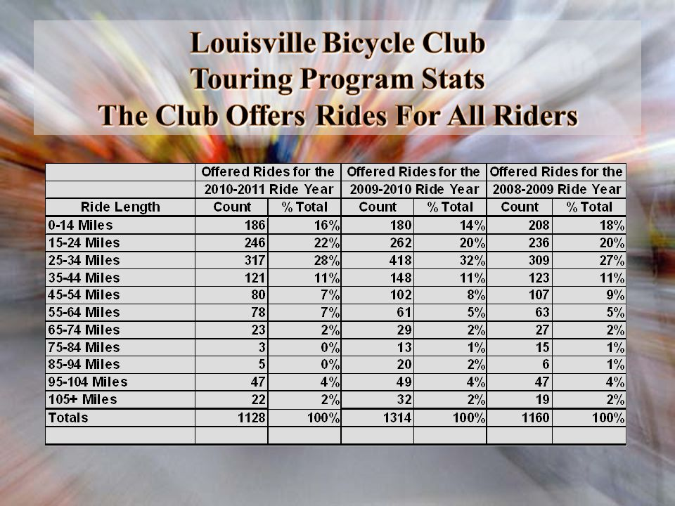 Louisville Bicycle Club Touring Program Stats The Club Offers Rides For All Riders