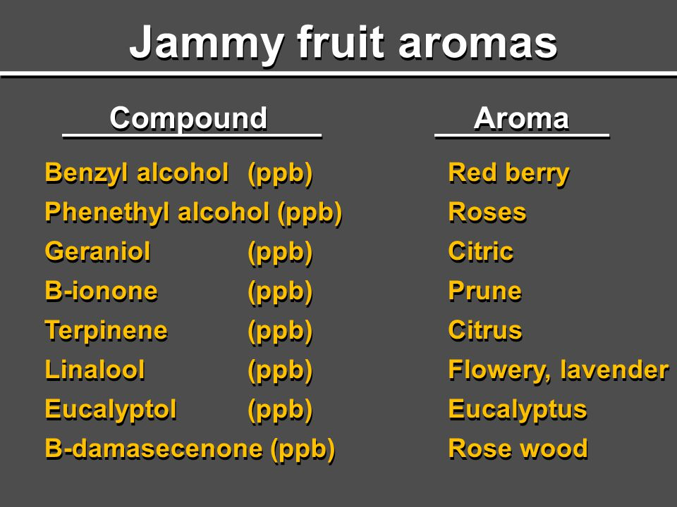 Jammy fruit aromas Compound Aroma Benzyl alcohol (ppb)