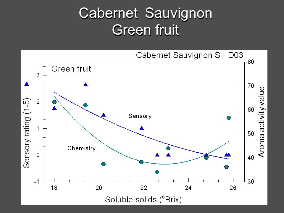 Cabernet Sauvignon Green fruit Aroma activity value